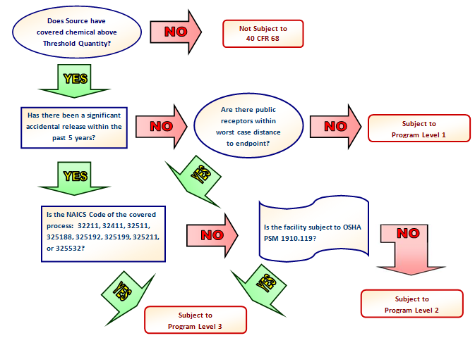 Flowchart to determine program level